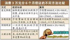 广发信用卡转账利息_银行利率网ttlxh.com